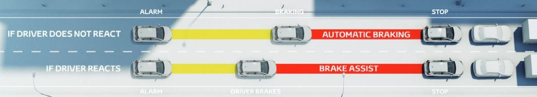 Toyota Safety Sense - how pre-collision system with daytime, low light vehicle, pedestrian and bicycle detection works